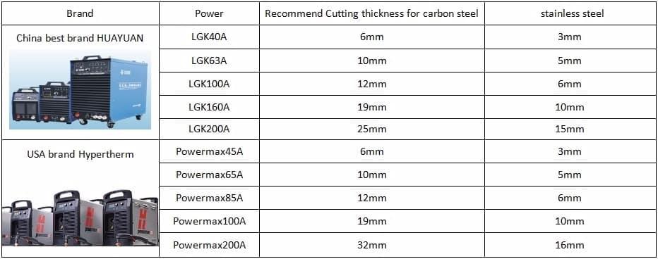 Plasma Cutting Cnc